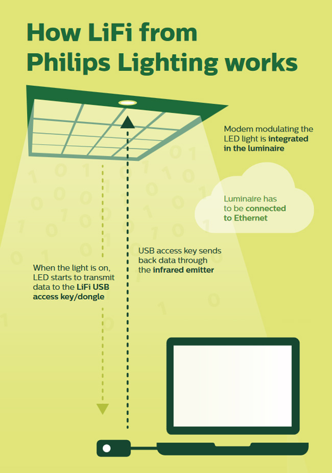 Infografik: So funktionieren Light Fidelity Lampen (Infografik: Philips)